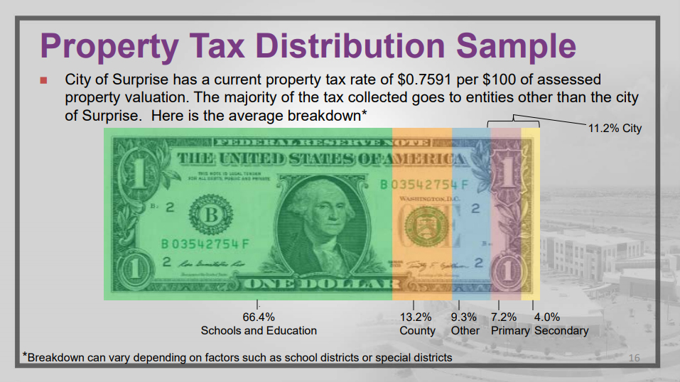 A graphic representing property tax distribution.