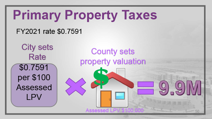 A PowerPoint slide displaying primary property taxes for Surprise.